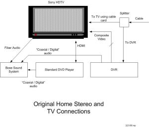 Home TV configuration