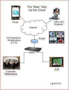 Evaluating Cloud Based Video Conferencing Services