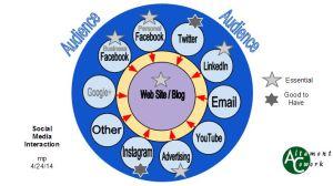 social media interaction may 2014