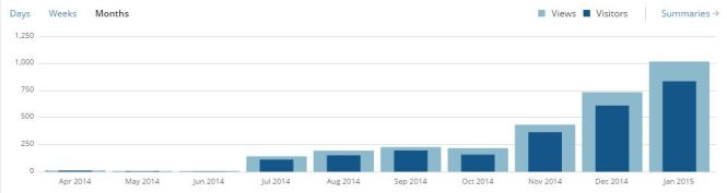 blog stats monthly since august