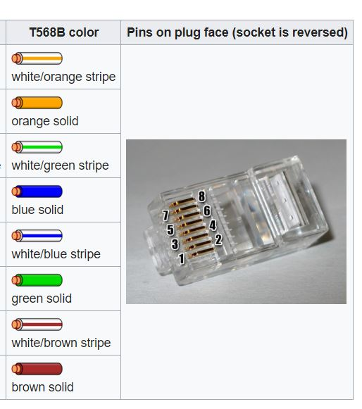 the ancient art of building a tia/eia568b rj45 cable or